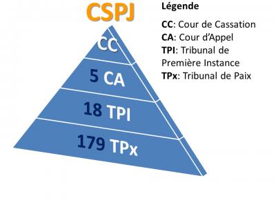 Structure du Pouvoir Judiciaire Haitien